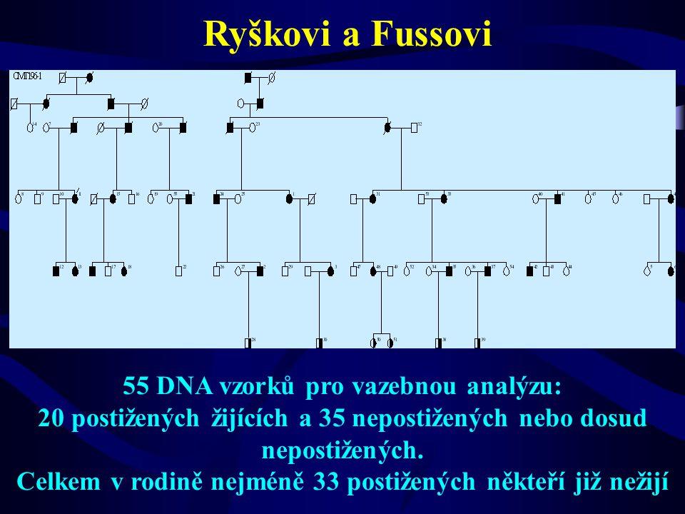 Ryškovi a Fussovi 55 DNA vzorků pro vazebnou analýzu: 20 postižených žijících a 35 nepostižených nebo dosud nepostižených. Celkem v rodině nejméně 33