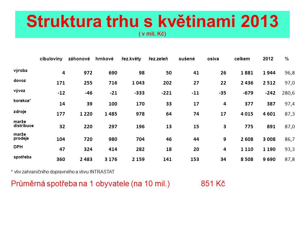 Vývoj trhu s květinami 2002-2013 (v mil.