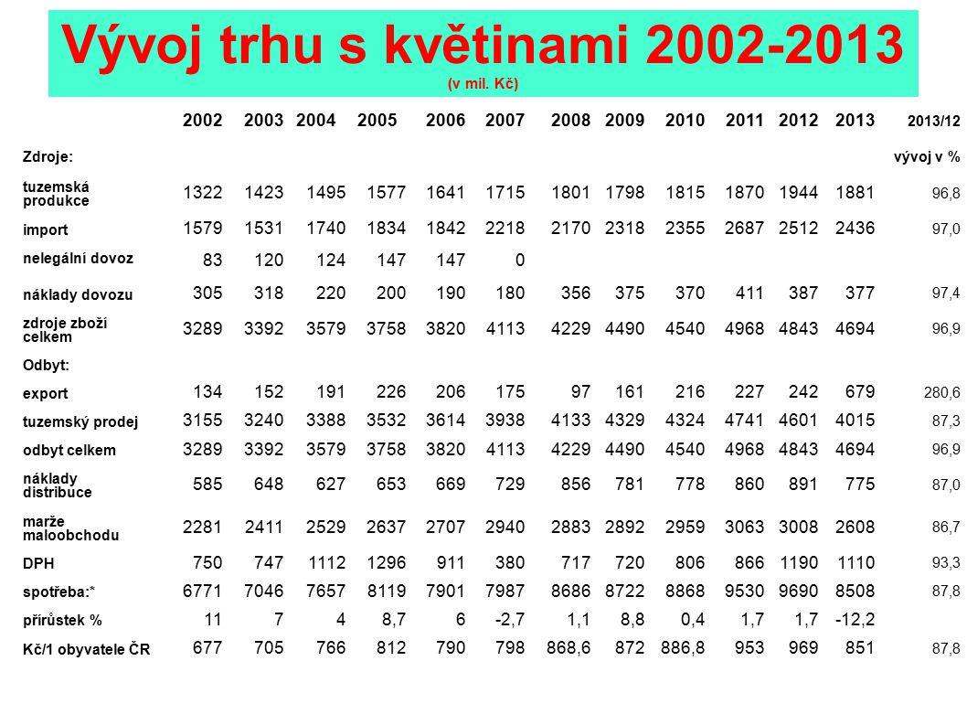 Vývoj trhu s květinami 2002-2013 (v mil. Kč) 200220032004200520062007200820092010201120122013 2013/12 Zdroje: vývoj v % tuzemská produkce 132214231495