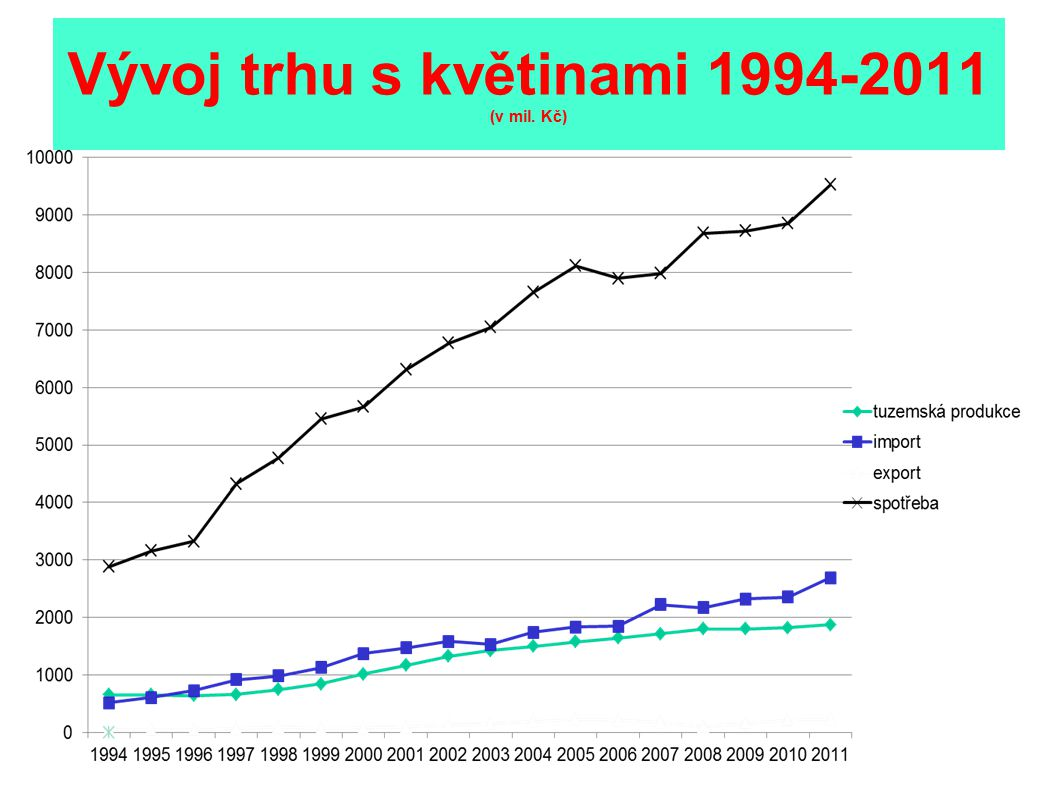 Vývoj trhu s květinami 1994-2011 (v mil. Kč)