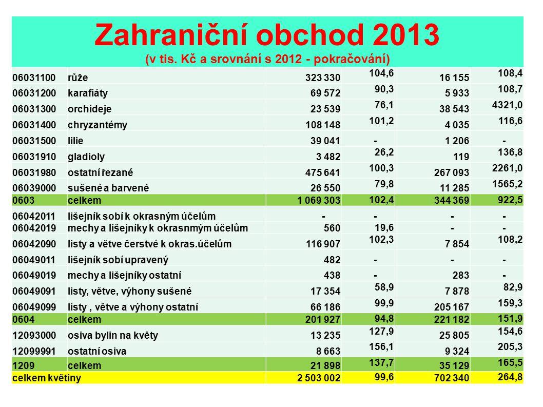 Zahraniční obchod 2013 (v tis. Kč a srovnání s 2012 - pokračování) 06031100růže323 330 104,6 16 155 108,4 06031200karafiáty69 572 90,3 5 933 108,7 060