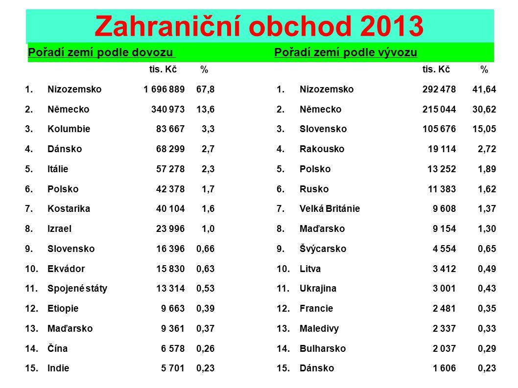 Zahraniční obchod 2013 tis. Kč% % 1.Nizozemsko 1 696 88967,81.Nizozemsko292 47841,64 2.Německo 340 97313,62.Německo215 04430,62 3.Kolumbie 83 6673,33.