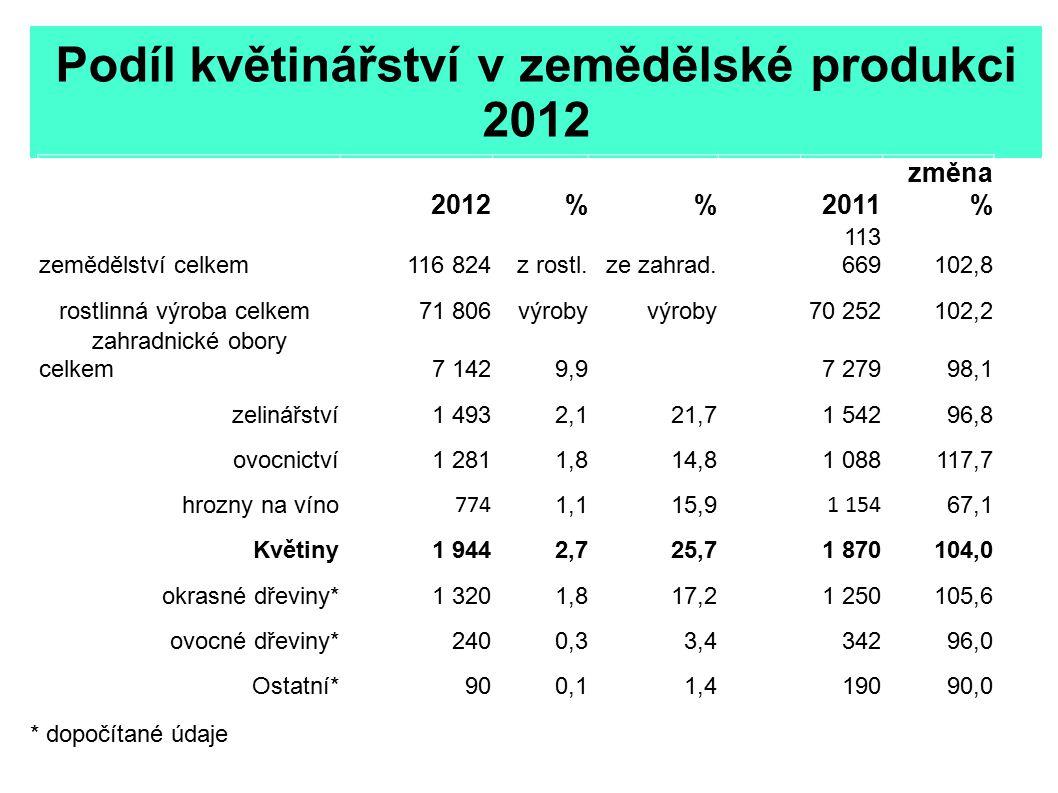 Podíl květinářství v zemědělské produkci 2012 2012%2011 změna % zemědělství celkem116 824z rostl.ze zahrad. 113 669102,8 rostlinná výroba celkem71 806