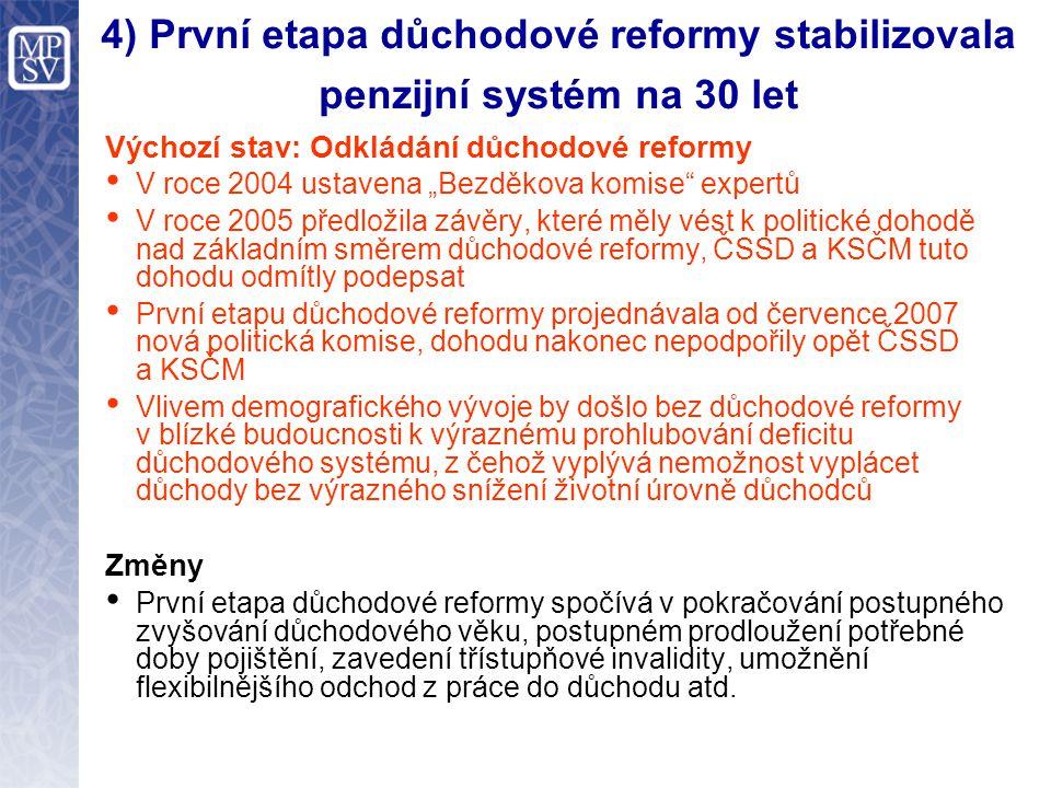 """4) První etapa důchodové reformy stabilizovala penzijní systém na 30 let Výchozí stav: Odkládání důchodové reformy V roce 2004 ustavena """"Bezděkova komise expertů V roce 2005 předložila závěry, které měly vést k politické dohodě nad základním směrem důchodové reformy, ČSSD a KSČM tuto dohodu odmítly podepsat První etapu důchodové reformy projednávala od července 2007 nová politická komise, dohodu nakonec nepodpořily opět ČSSD a KSČM Vlivem demografického vývoje by došlo bez důchodové reformy v blízké budoucnosti k výraznému prohlubování deficitu důchodového systému, z čehož vyplývá nemožnost vyplácet důchody bez výrazného snížení životní úrovně důchodců Změny První etapa důchodové reformy spočívá v pokračování postupného zvyšování důchodového věku, postupném prodloužení potřebné doby pojištění, zavedení třístupňové invalidity, umožnění flexibilnějšího odchod z práce do důchodu atd."""