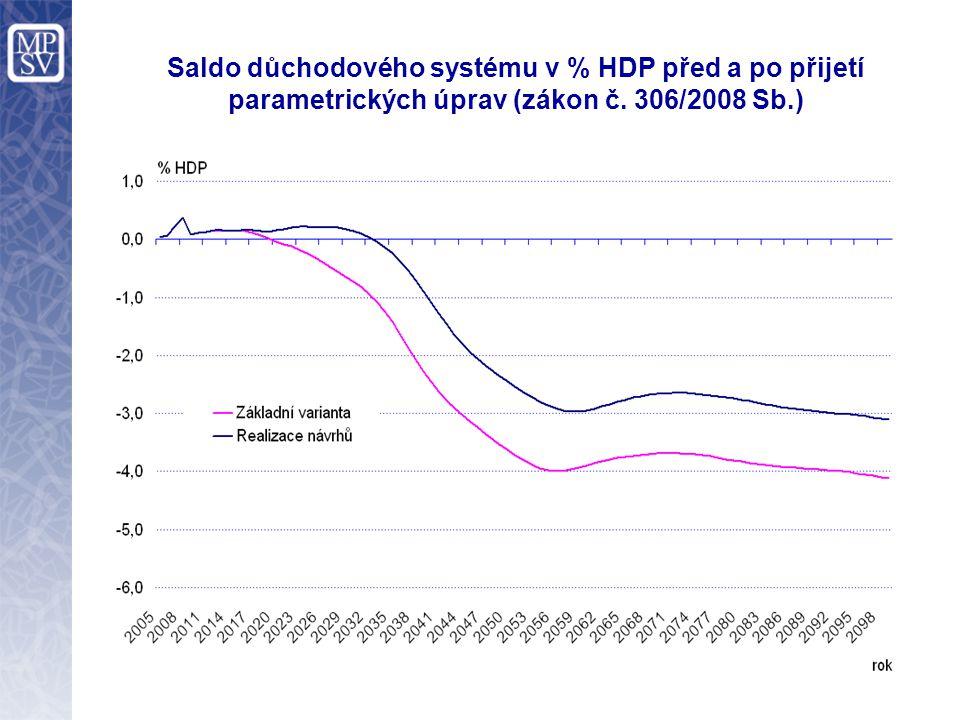 Saldo důchodového systému v % HDP před a po přijetí parametrických úprav (zákon č. 306/2008 Sb.)