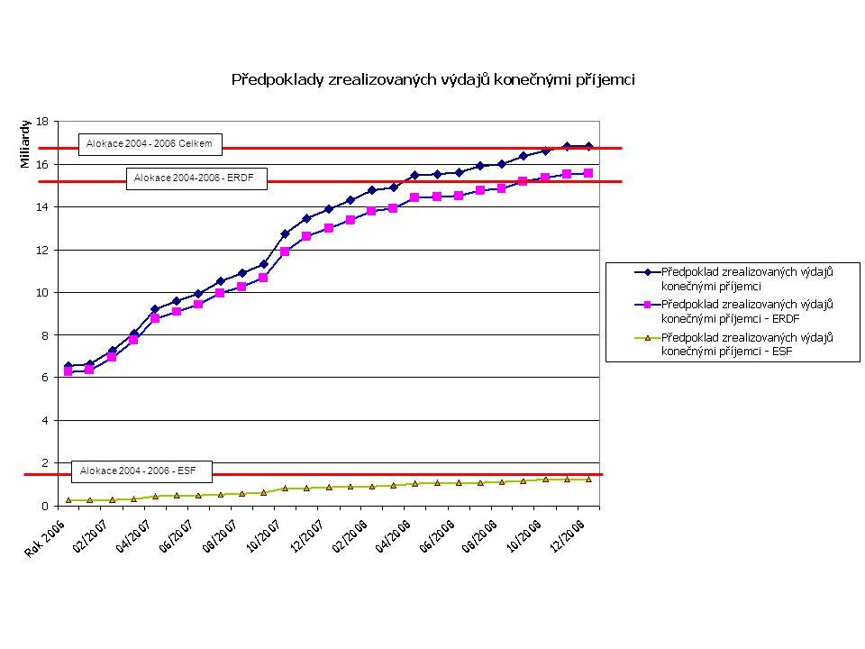Alokace 2004 - 2006 Celkem Alokace 2004-2006 - ERDF Alokace 2004 - 2006 - ESF
