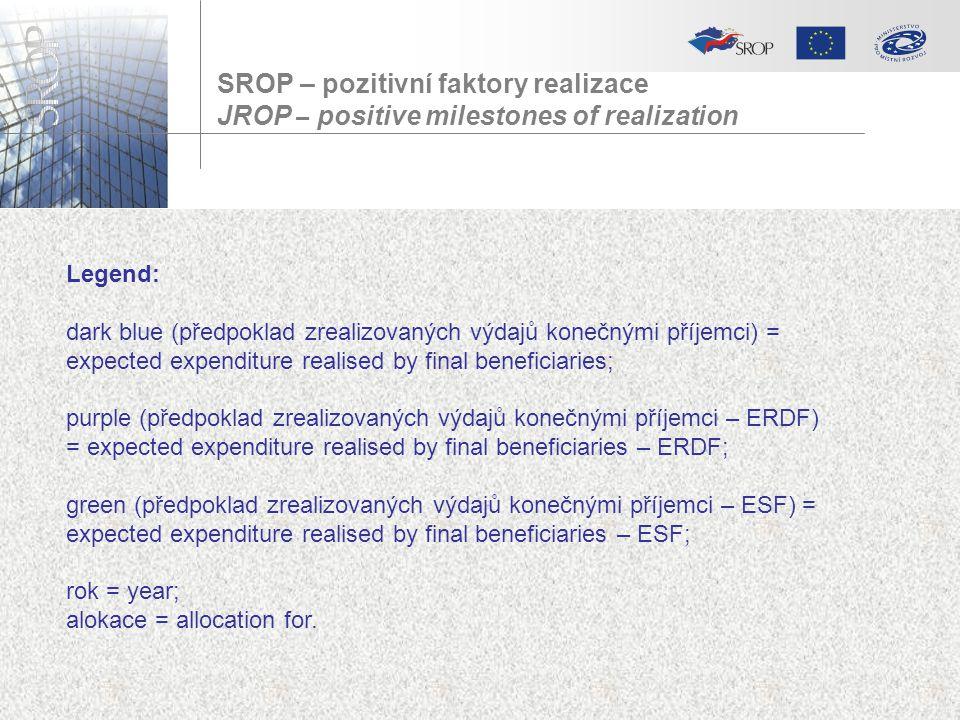 SROP – pozitivní faktory realizace JROP – positive milestones of realization Legend: dark blue (předpoklad zrealizovaných výdajů konečnými příjemci) =