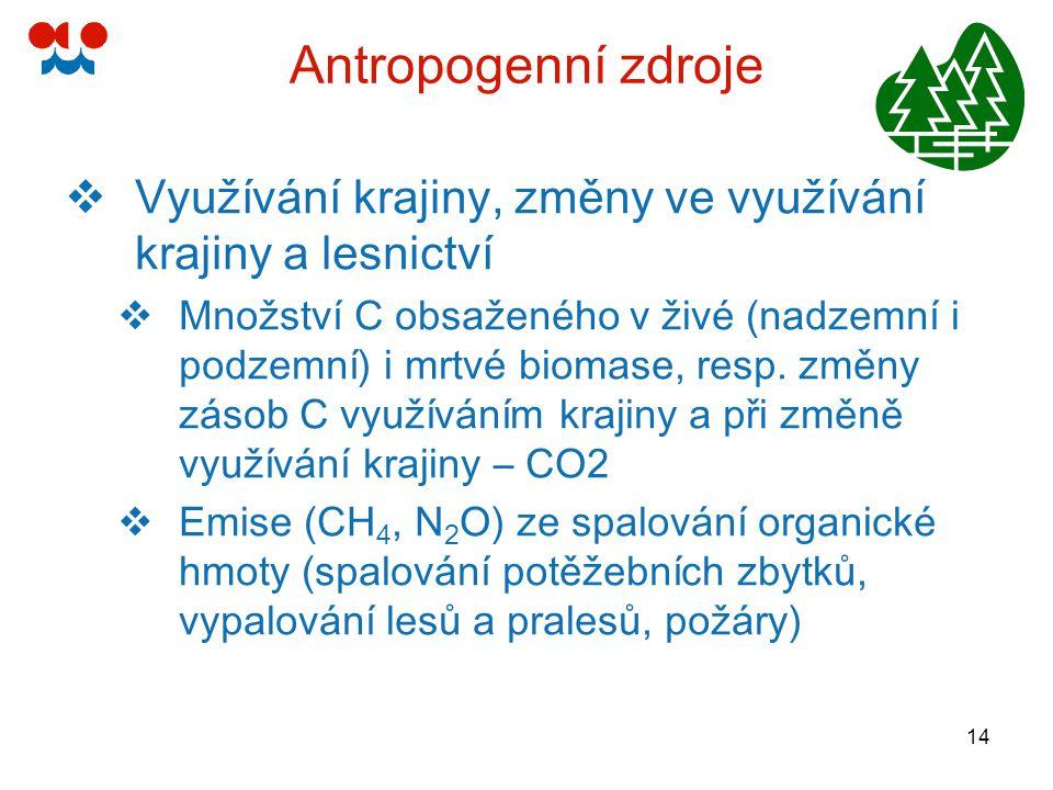 14 Antropogenní zdroje  Využívání krajiny, změny ve využívání krajiny a lesnictví  Množství C obsaženého v živé (nadzemní i podzemní) i mrtvé biomas