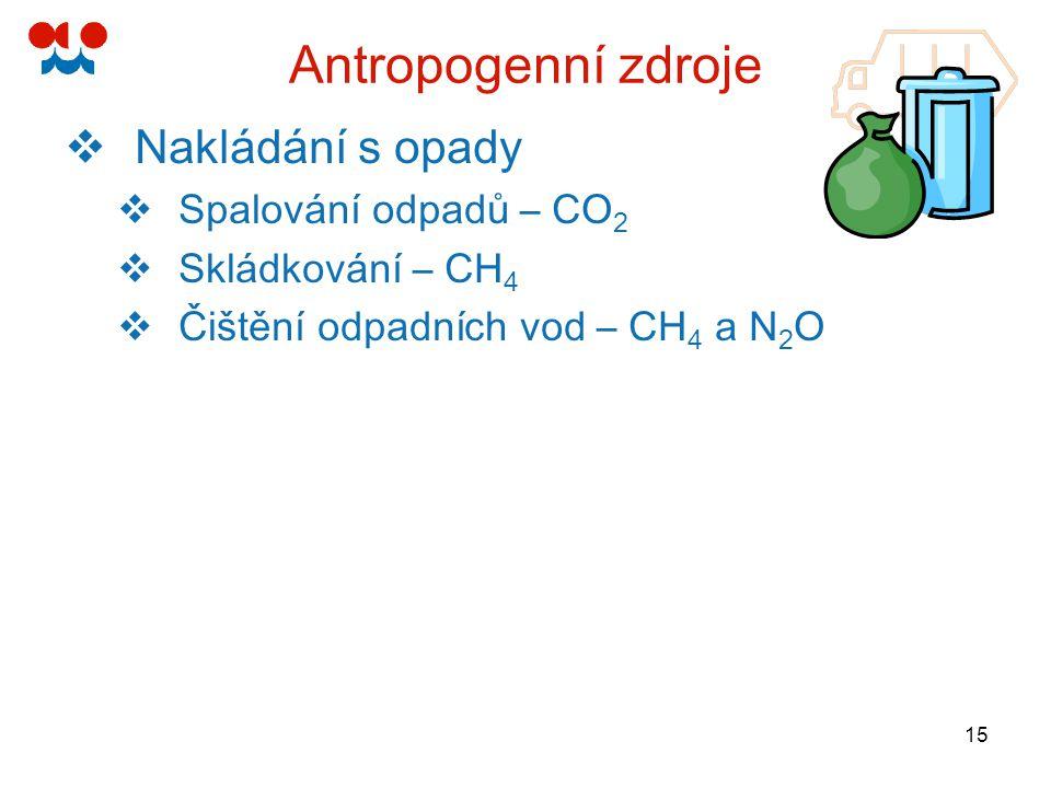15 Antropogenní zdroje  Nakládání s opady  Spalování odpadů – CO 2  Skládkování – CH 4  Čištění odpadních vod – CH 4 a N 2 O
