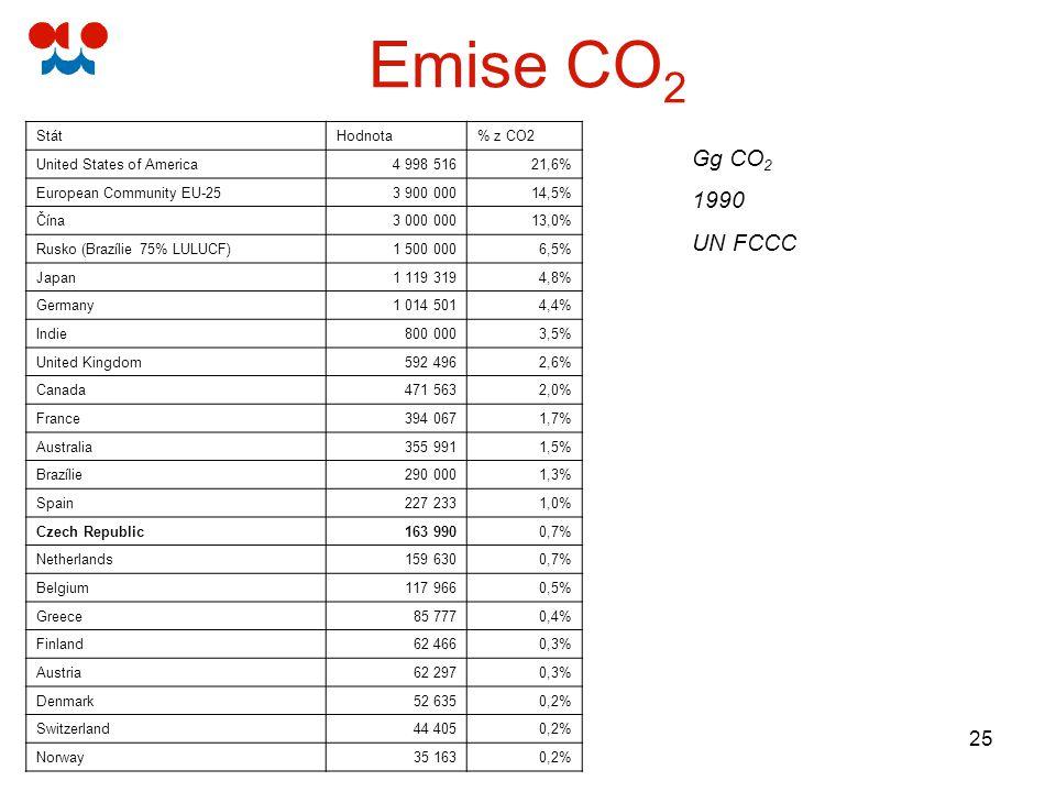 25 Emise CO 2 Gg CO 2 1990 UN FCCC StátHodnota% z CO2 United States of America4 998 51621,6% European Community EU-253 900 00014,5% Čína3 000 00013,0%