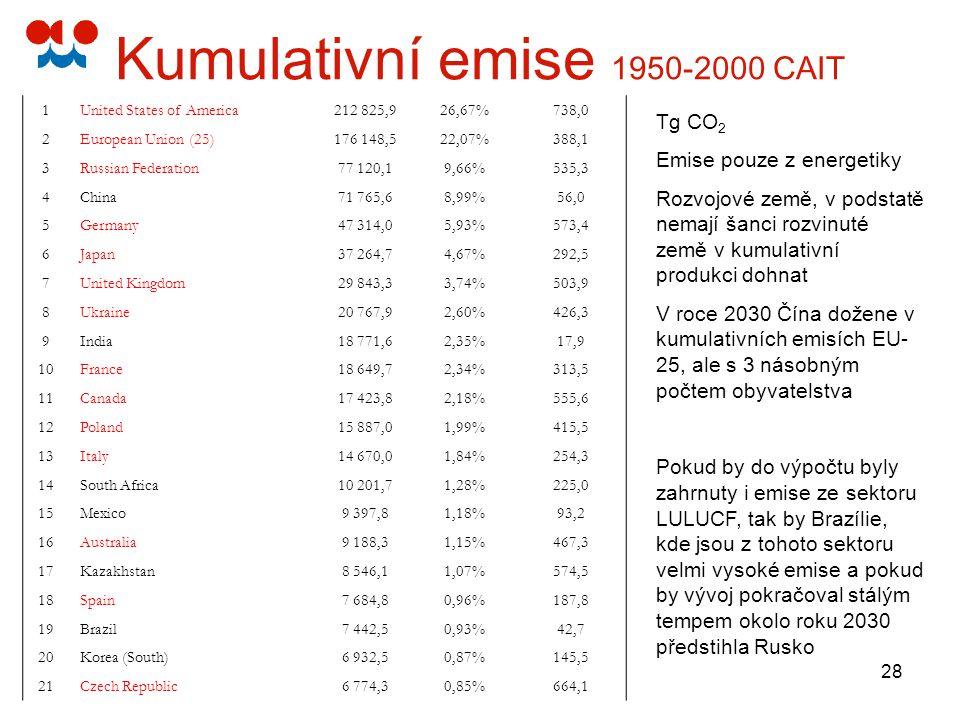 28 Kumulativní emise 1950-2000 CAIT 1United States of America 212 825,926,67%738,0 2European Union (25) 176 148,522,07%388,1 3Russian Federation 77 12