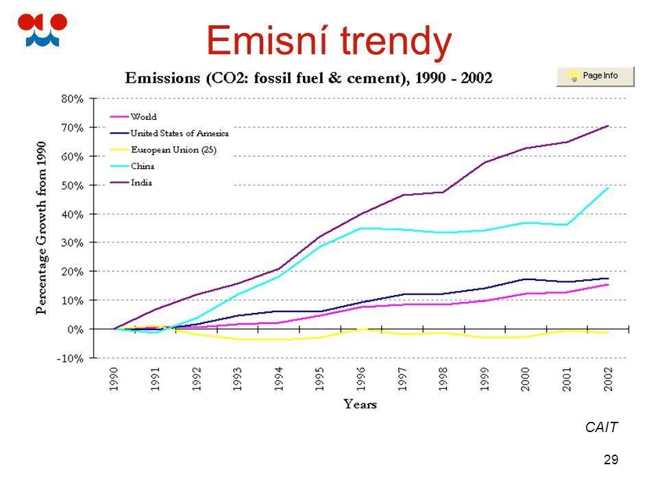 29 Emisní trendy CAIT