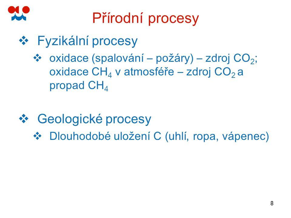 9 Koloběh uhlíku – přírodní cyklus Zásobníky uhlíku (PgC), toky uhlíku (PgC/rok) IPCC TAR