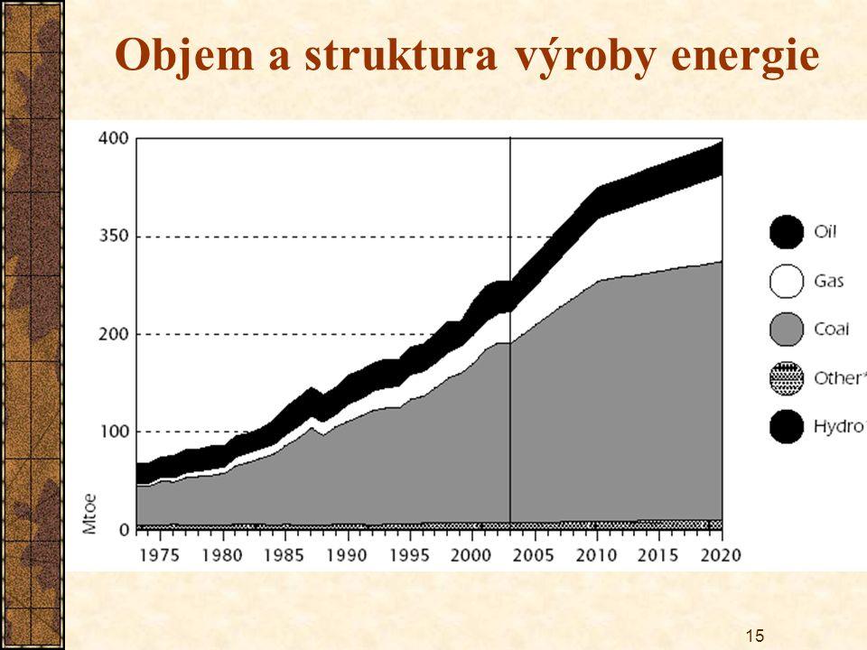 15 Objem a struktura výroby energie