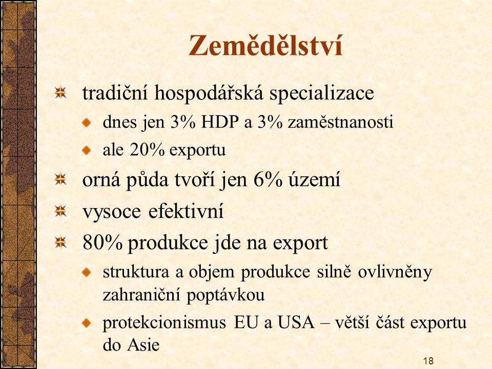 18 Zemědělství tradiční hospodářská specializace dnes jen 3% HDP a 3% zaměstnanosti ale 20% exportu orná půda tvoří jen 6% území vysoce efektivní 80% produkce jde na export struktura a objem produkce silně ovlivněny zahraniční poptávkou protekcionismus EU a USA – větší část exportu do Asie