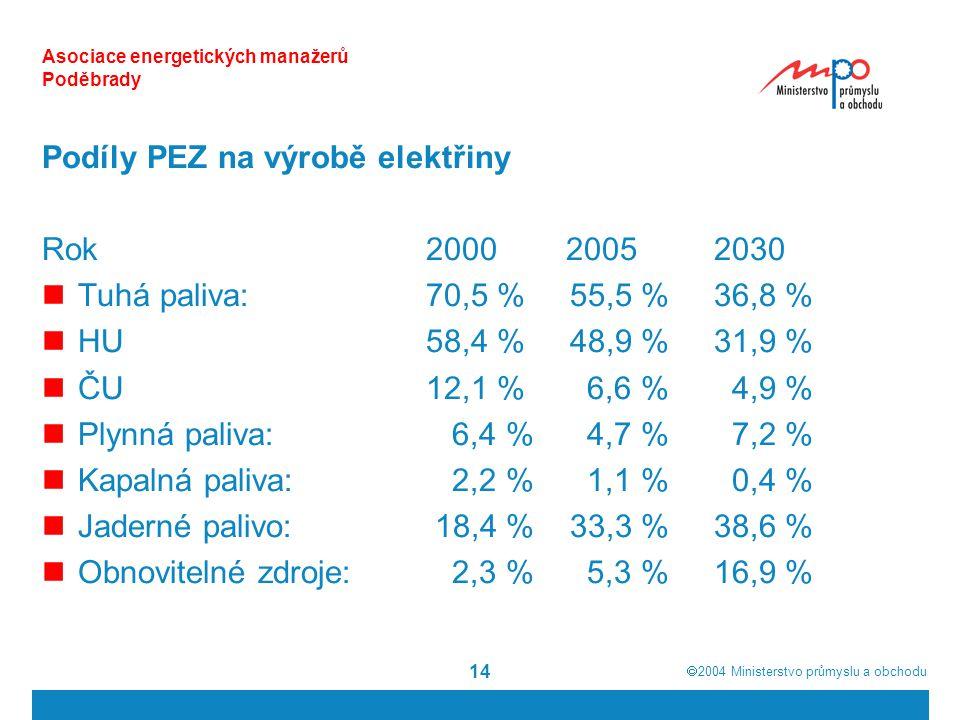 2004  Ministerstvo průmyslu a obchodu 14 Asociace energetických manažerů Poděbrady Podíly PEZ na výrobě elektřiny Rok2000 20052030 Tuhá paliva:70,5 % 55,5 % 36,8 % HU 58,4 % 48,9 % 31,9 % ČU 12,1 % 6,6 % 4,9 % Plynná paliva: 6,4 % 4,7 % 7,2 % Kapalná paliva: 2,2 % 1,1 % 0,4 % Jaderné palivo: 18,4 % 33,3 % 38,6 % Obnovitelné zdroje: 2,3 % 5,3 % 16,9 %