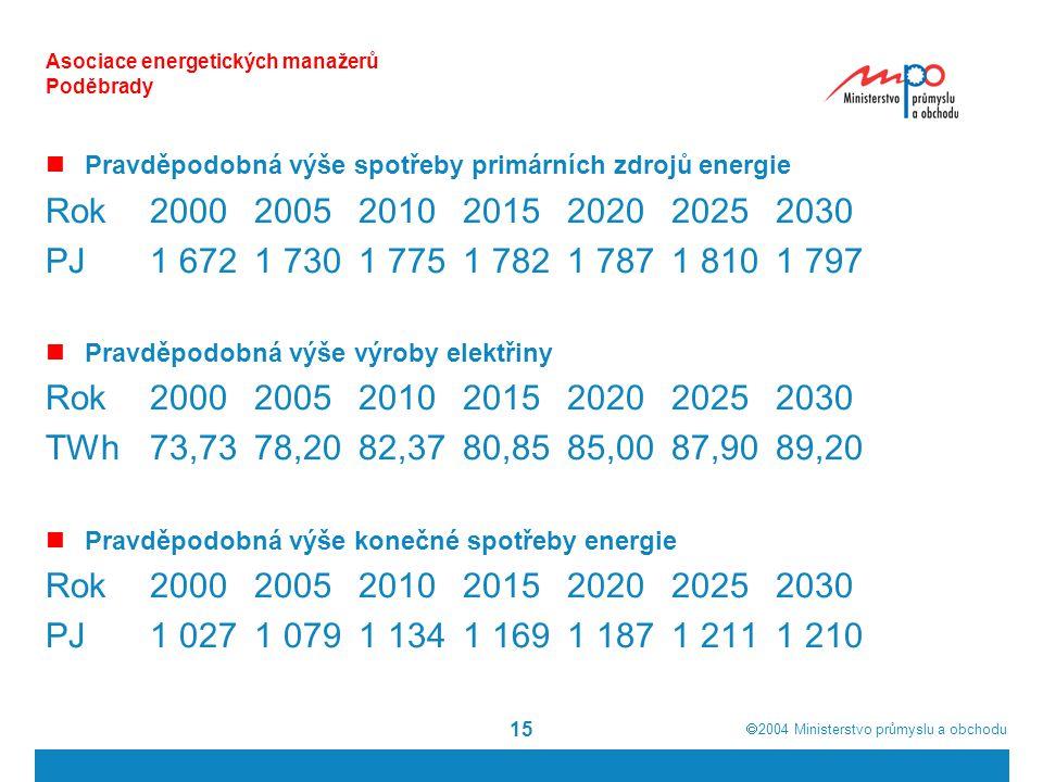  2004  Ministerstvo průmyslu a obchodu 15 Asociace energetických manažerů Poděbrady Pravděpodobná výše spotřeby primárních zdrojů energie Rok 2000200520102015202020252030 PJ 1 6721 7301 7751 7821 7871 8101 797 Pravděpodobná výše výroby elektřiny Rok 2000200520102015202020252030 TWh73,7378,2082,3780,8585,0087,9089,20 Pravděpodobná výše konečné spotřeby energie Rok2000200520102015202020252030 PJ1 0271 0791 1341 1691 1871 2111 210