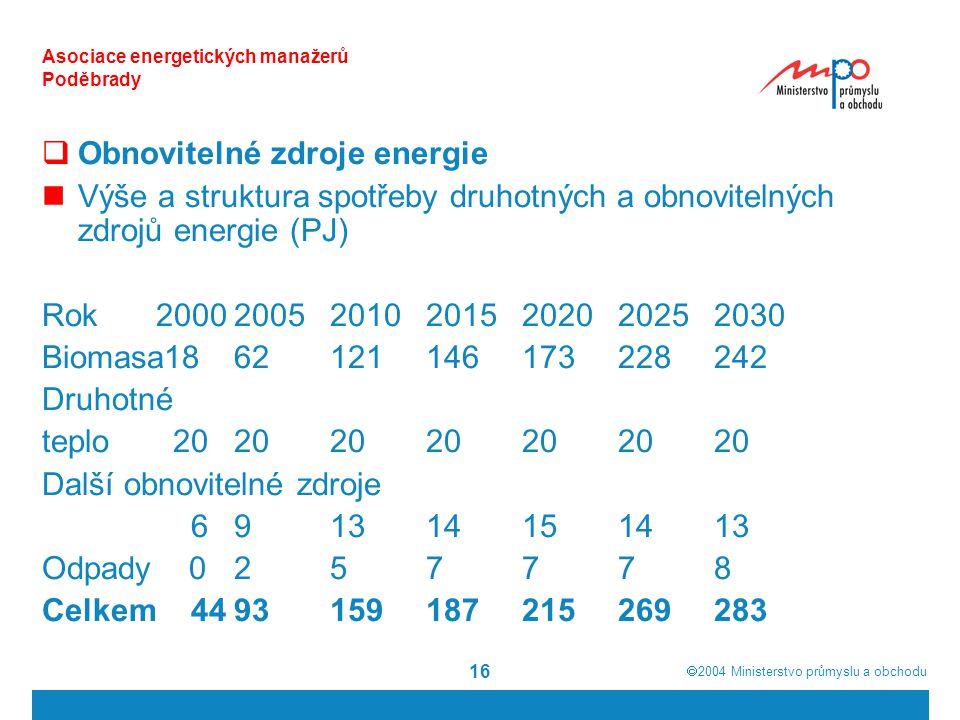  2004  Ministerstvo průmyslu a obchodu 16 Asociace energetických manažerů Poděbrady  Obnovitelné zdroje energie Výše a struktura spotřeby druhotných a obnovitelných zdrojů energie (PJ) Rok 2000200520102015202020252030 Biomasa1862121146173228242 Druhotné teplo 20202020202020 Další obnovitelné zdroje 691314151413 Odpady 0257778 Celkem 4493159187215269283