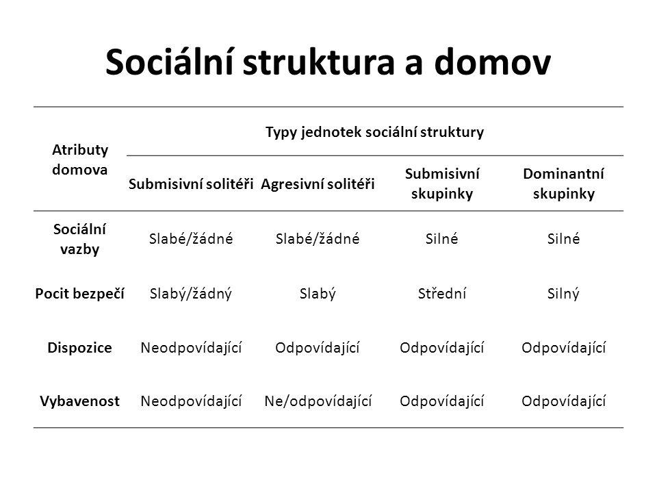 Sociální struktura a domov Atributy domova Typy jednotek sociální struktury Submisivní solitéřiAgresivní solitéři Submisivní skupinky Dominantní skupi