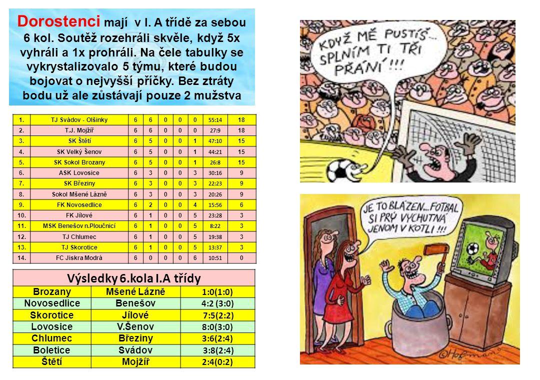 Dorostenci mají v I. A třídě za sebou 6 kol. Soutěž rozehráli skvěle, když 5x vyhráli a 1x prohráli. Na čele tabulky se vykrystalizovalo 5 týmu, které