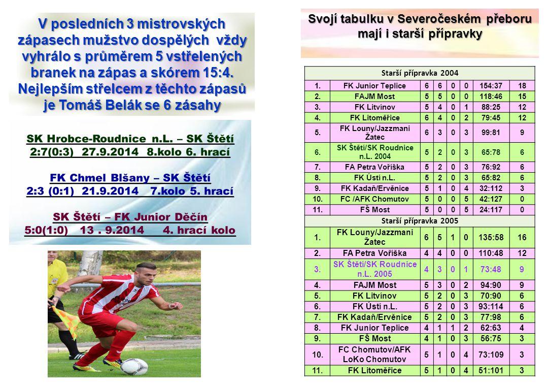 V posledních 3 mistrovských zápasech mužstvo dospělých vždy vyhrálo s průměrem 5 vstřelených branek na zápas a skórem 15:4. Nejlepším střelcem z těcht
