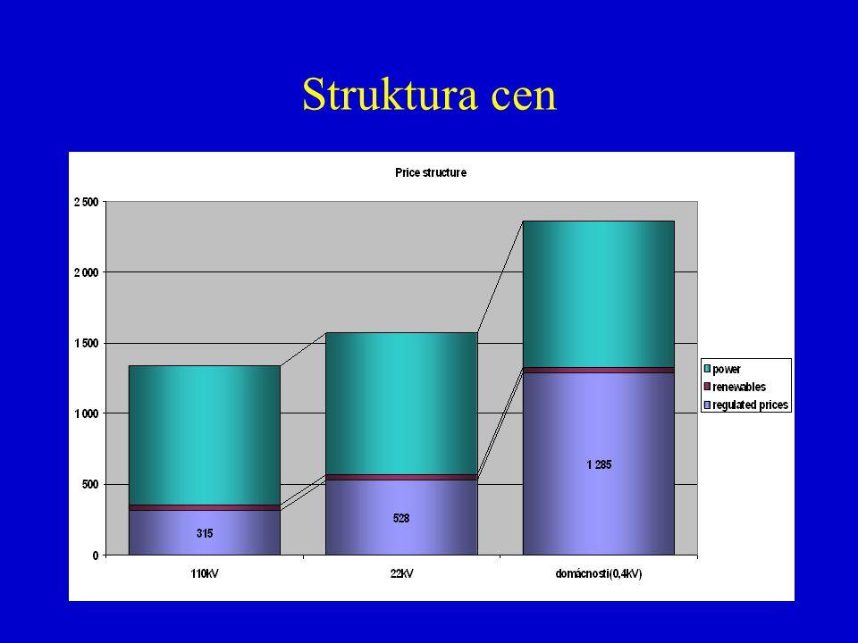 Struktura cen
