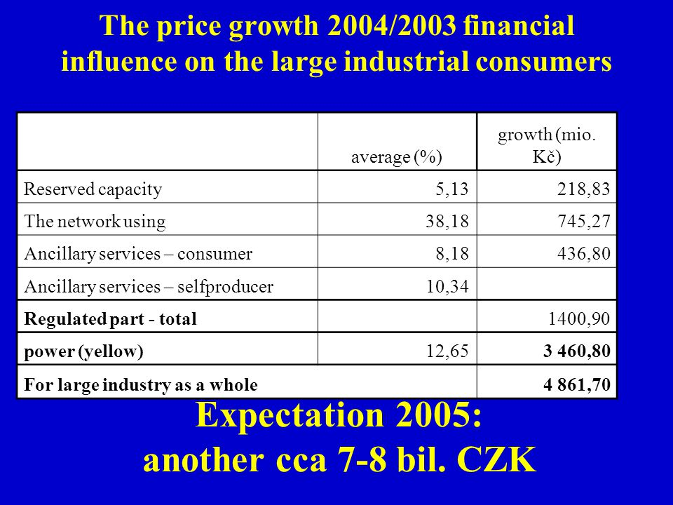 The price growth 2004/2003 financial influence on the large industrial consumers average (%) growth (mio. Kč) Reserved capacity 5,13218,83 The network