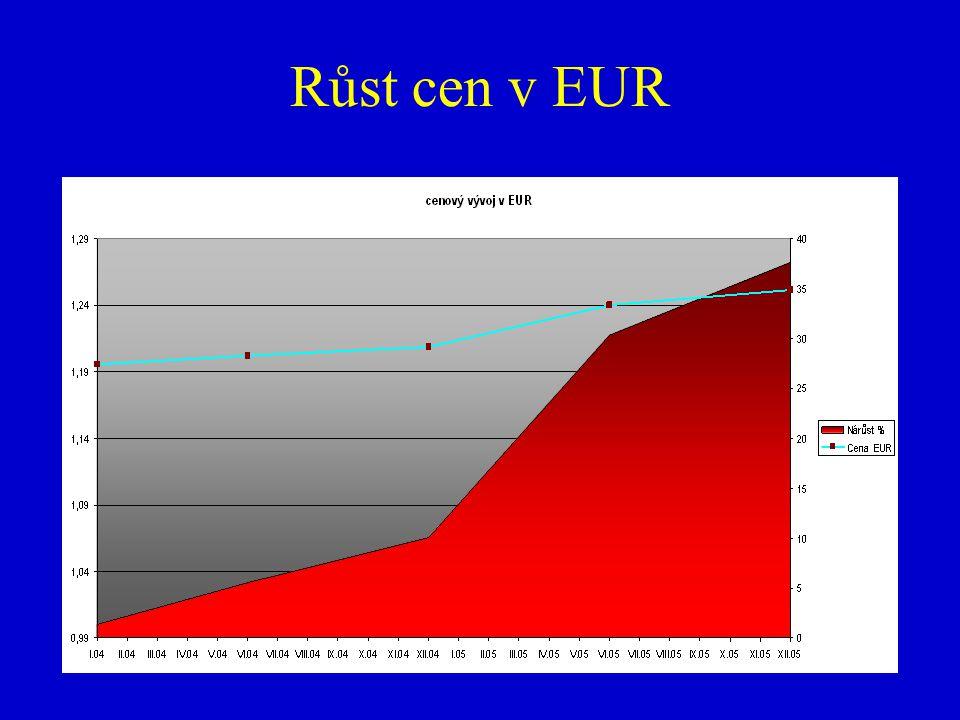 Růst cen v EUR