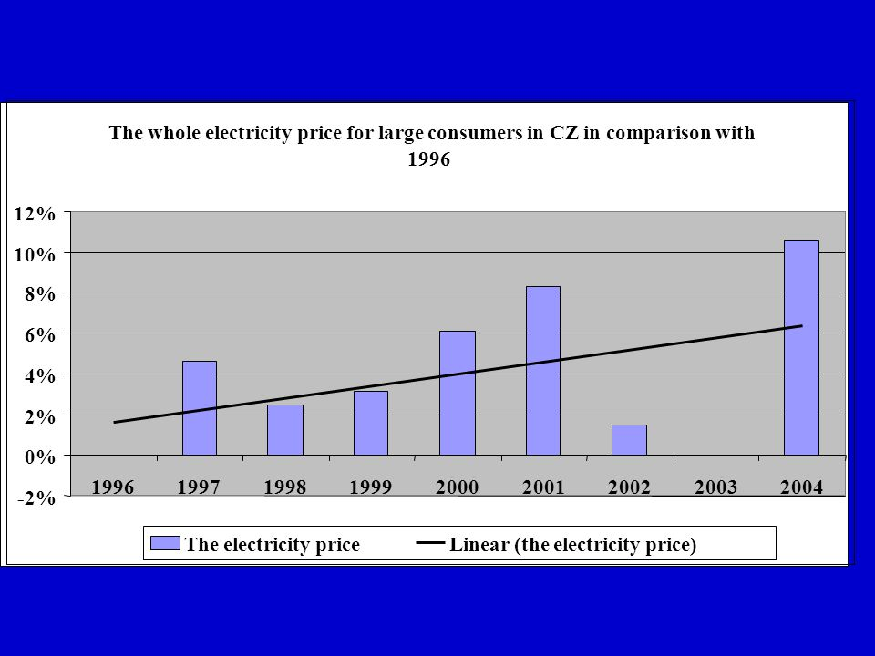 The whole electricity price for large consumers in CZ in comparison with 1996 -2% 0% 2% 4% 6% 8% 10% 12% 199619971998199920002001200220032004 The electricity priceLinear (the electricity price)