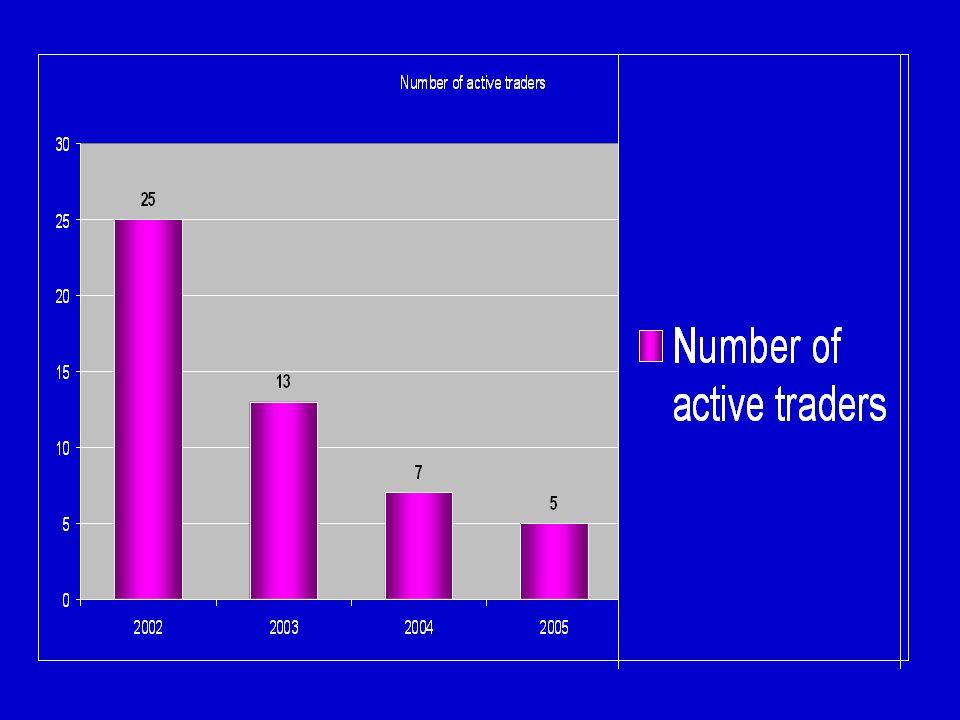 Současný trh Český trh je charakterizován nedostatečnou konkurenceschopností a dominantním postavením ČEZ,který ovlivňuje chování ostatních účastníků trhu.Vyjednávat o ceně lze pouze v omezeném rozsahu několika procent prodejní marže přidané k aukčním cenám vyhlašovaným ČEZ.Vývoj ceny není dostatečně předvídatelný,neboť není určován ekonomickými pravidly nabídky a poptávky.