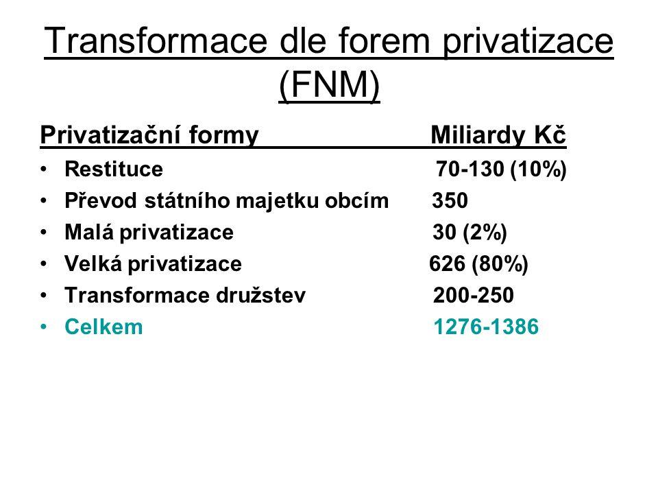 Transformace dle forem privatizace (FNM) Privatizační formy Miliardy Kč Restituce 70-130 (10%) Převod státního majetku obcím 350 Malá privatizace 30 (2%) Velká privatizace 626 (80%) Transformace družstev 200-250 Celkem 1276-1386