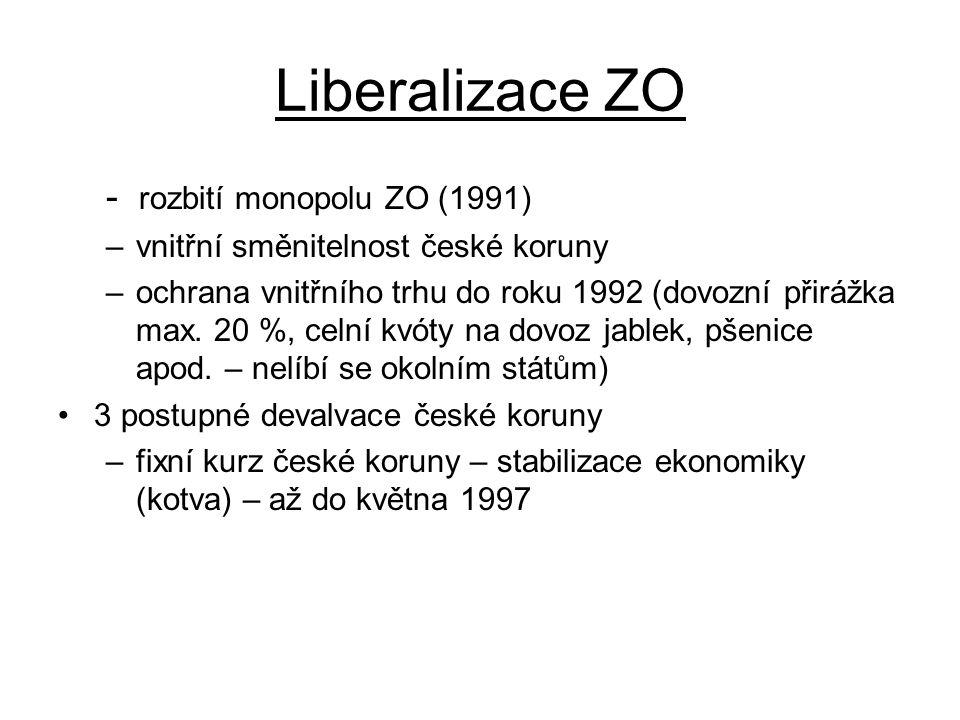 Liberalizace ZO - rozbití monopolu ZO (1991) –vnitřní směnitelnost české koruny –ochrana vnitřního trhu do roku 1992 (dovozní přirážka max. 20 %, celn