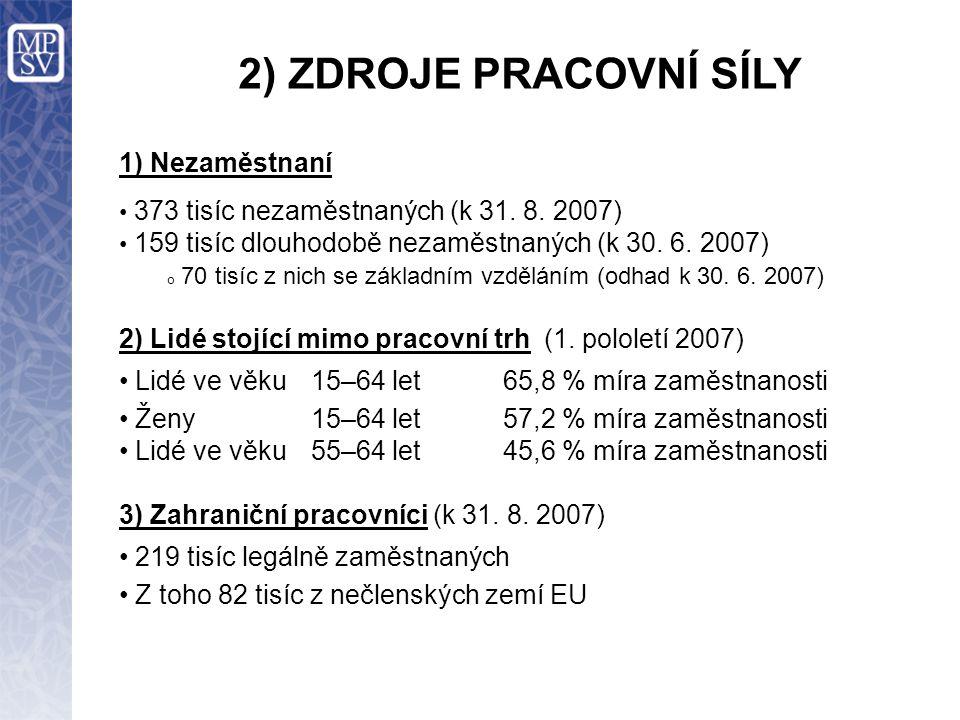 2) ZDROJE PRACOVNÍ SÍLY 1) Nezaměstnaní 373 tisíc nezaměstnaných (k 31.
