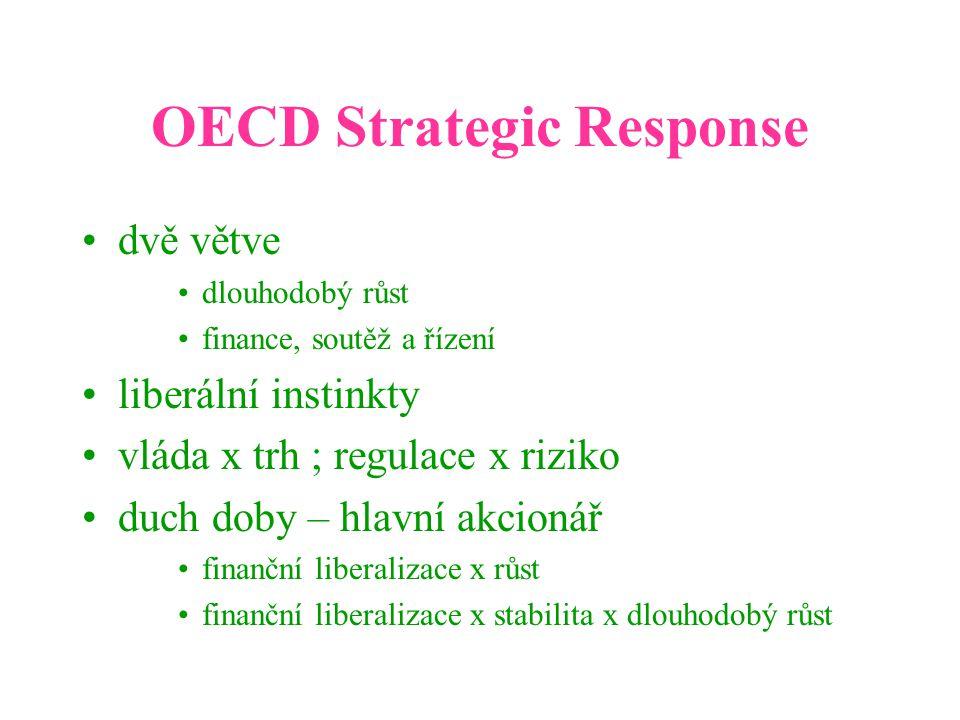 OECD Strategic Response dvě větve dlouhodobý růst finance, soutěž a řízení liberální instinkty vláda x trh ; regulace x riziko duch doby – hlavní akcionář finanční liberalizace x růst finanční liberalizace x stabilita x dlouhodobý růst