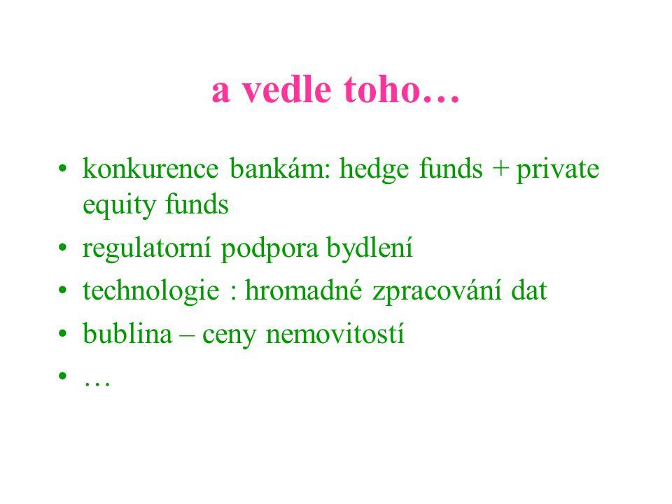 a vedle toho… konkurence bankám: hedge funds + private equity funds regulatorní podpora bydlení technologie : hromadné zpracování dat bublina – ceny nemovitostí …