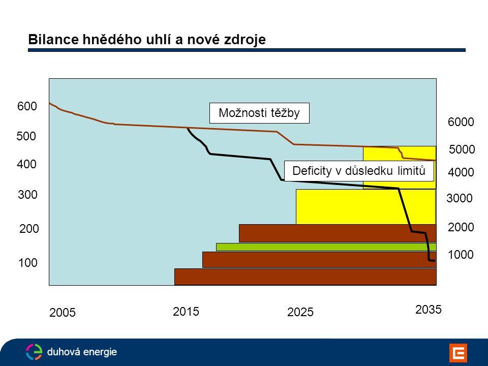 duhová energie Bilance hnědého uhlí a nové zdroje 2005 2015 2025 2035 600 500 400 300 200 100 Možnosti těžby 1000 2000 3000 4000 5000 6000 Deficity v důsledku limitů