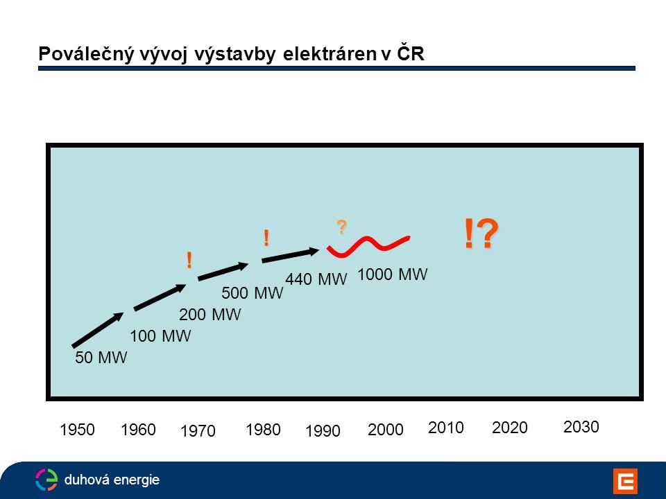 duhová energie Poválečný vývoj výstavby elektráren v ČR 1950 1970 1990 2010 2030 50 MW 100 MW 196019802000 2020 200 MW 500 MW 440 MW 1000 MW .