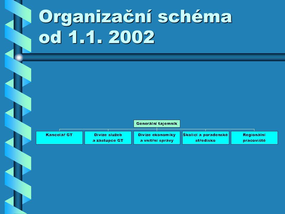 Organizační schéma od 1.1. 2002