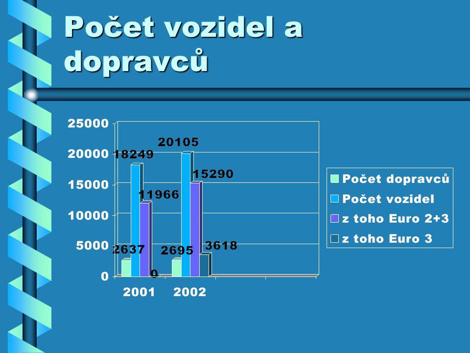 Počet vozidel a dopravců