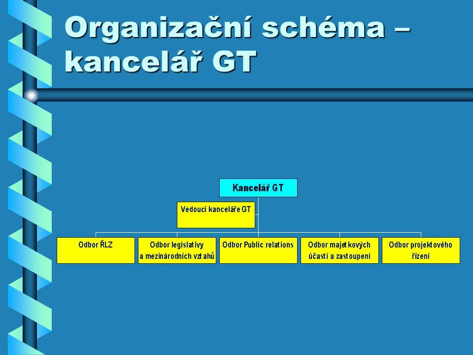 Organizační schéma – kancelář GT