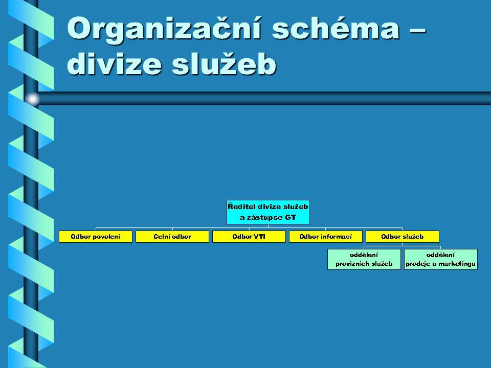 Organizační schéma – divize služeb