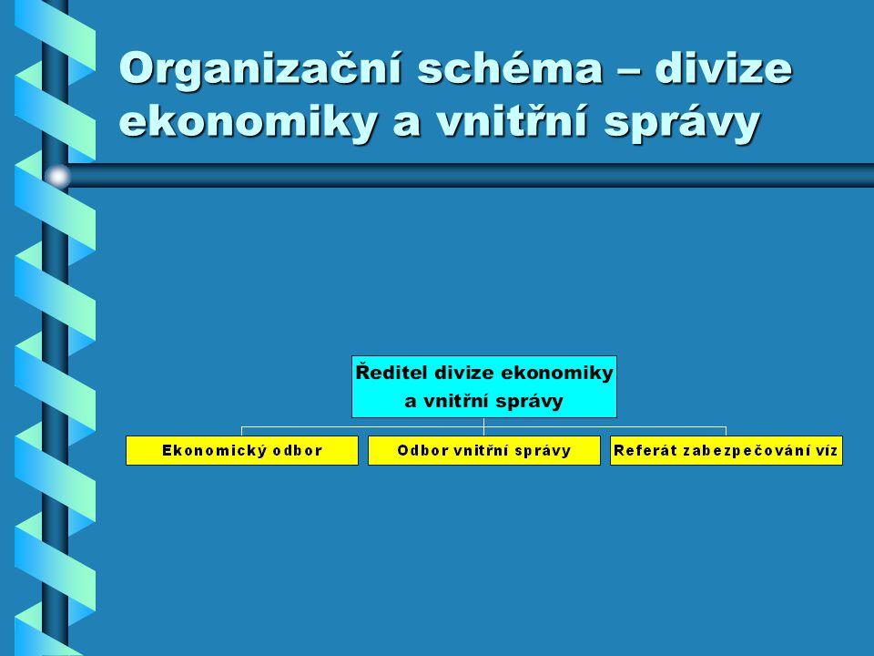 Organizační schéma – divize ekonomiky a vnitřní správy