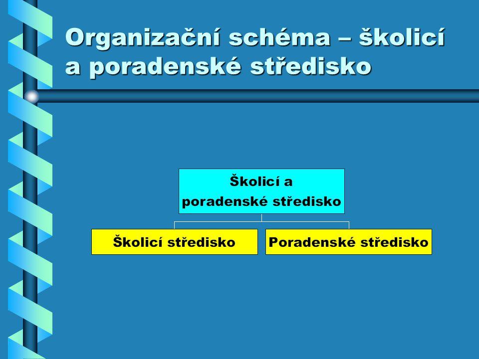 Organizační schéma – školicí a poradenské středisko