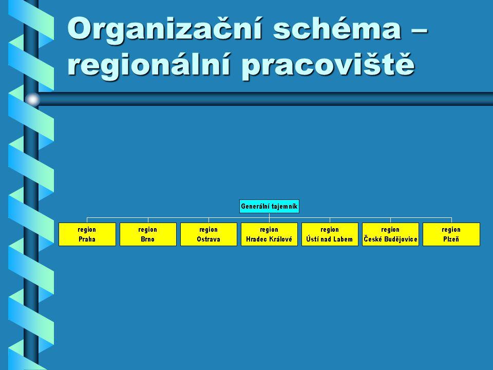 Organizační schéma – regionální pracoviště