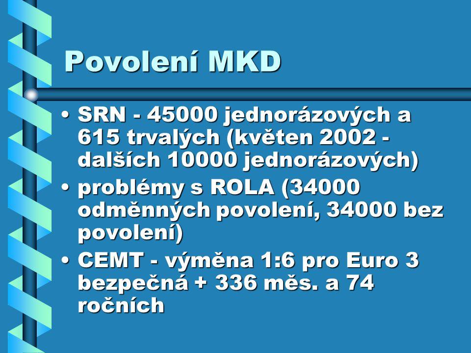 Povolení MKD SRN - 45000 jednorázových a 615 trvalých (květen 2002 - dalších 10000 jednorázových)SRN - 45000 jednorázových a 615 trvalých (květen 2002 - dalších 10000 jednorázových) problémy s ROLA (34000 odměnných povolení, 34000 bez povolení)problémy s ROLA (34000 odměnných povolení, 34000 bez povolení) CEMT - výměna 1:6 pro Euro 3 bezpečná + 336 měs.