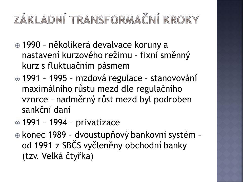  1990 – několikerá devalvace koruny a nastavení kurzového režimu – fixní směnný kurz s fluktuačním pásmem  1991 – 1995 – mzdová regulace – stanovová