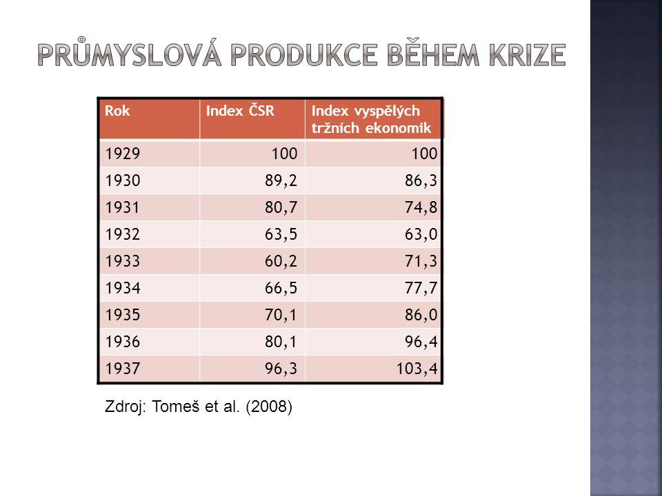 RokIndex ČSRIndex vyspělých tržních ekonomik 1929100 193089,286,3 193180,774,8 193263,563,0 193360,271,3 193466,577,7 193570,186,0 193680,196,4 193796
