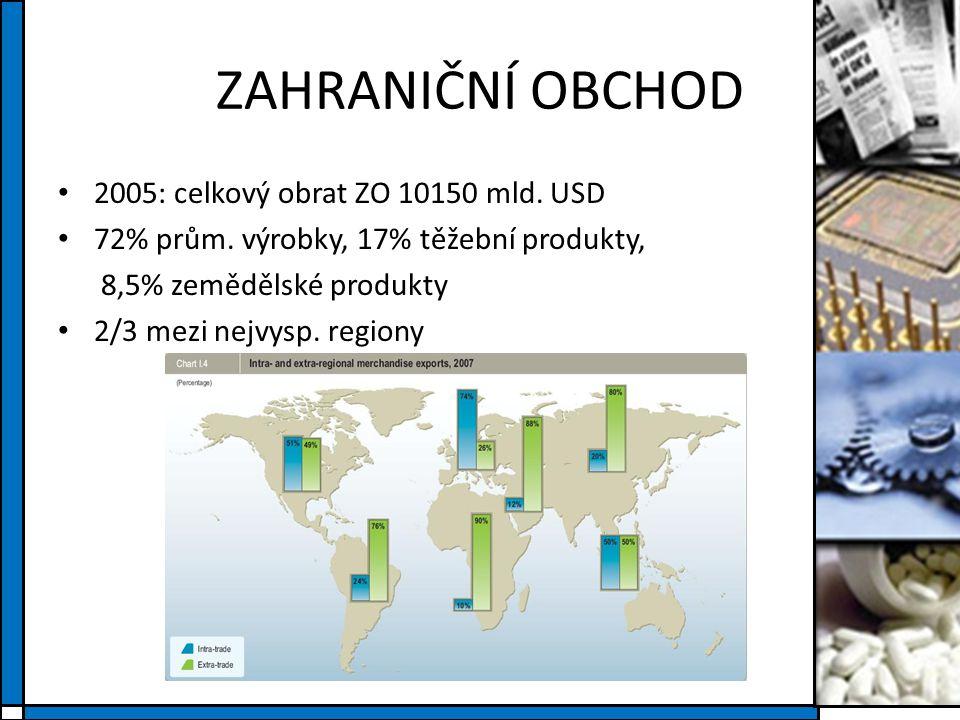 ZAHRANIČNÍ OBCHOD 2005: celkový obrat ZO 10150 mld. USD 72% prům. výrobky, 17% těžební produkty, 8,5% zemědělské produkty 2/3 mezi nejvysp. regiony