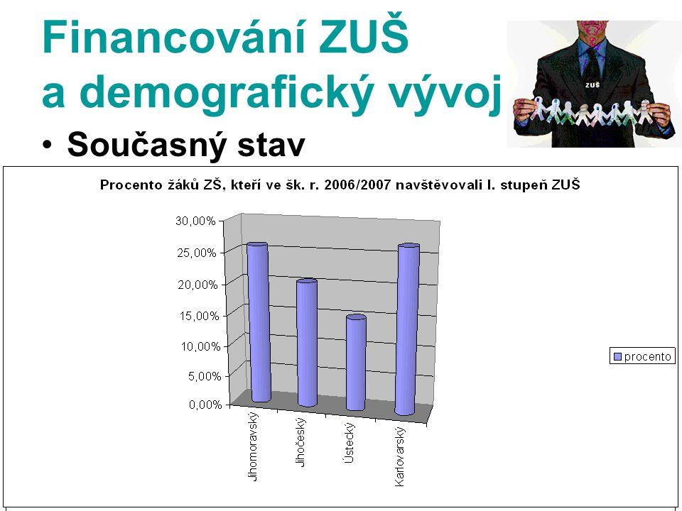 Financování ZUŠ a demografický vývoj Současný stav Situace v krajích