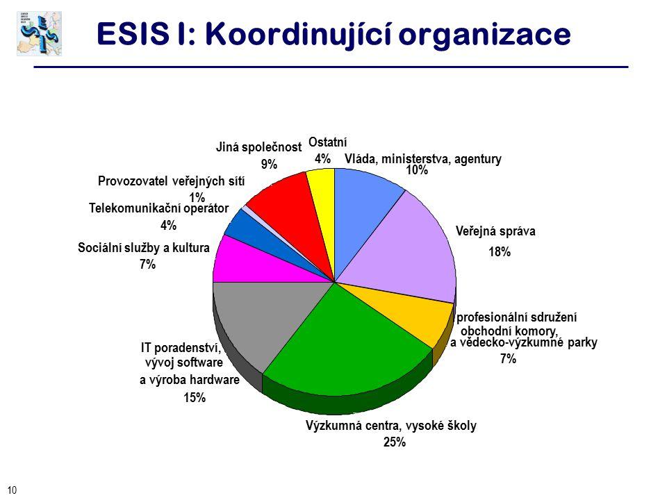 10 ESIS I: Koordinující organizace Veřejná správa 18% Ostatní 4%Vláda, ministerstva, agentury 10% IT poradenství, vývoj software a výroba hardware 15% obchodní komory, profesionální sdružení a vědecko-výzkumné parky 7% Provozovatel veřejných sítí 1% Jiná společnost 9% Telekomunikační operátor 4% Sociální služby a kultura 7% Výzkumná centra, vysoké školy 25%